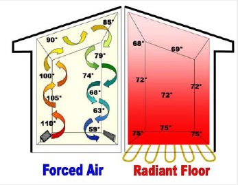 Radiant Floor Heating Can Lower Energy Costs